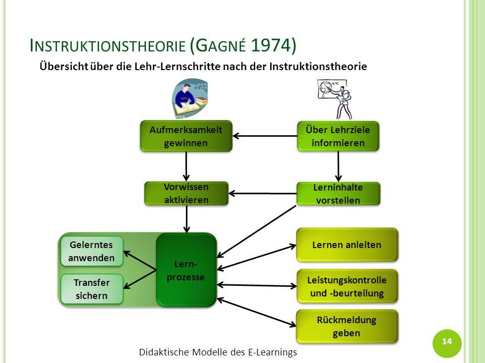 Didaktische Modelle des E-Learnings I NSTRUKTIONSTHEORIE (G AGNÉ 1974) 14 Transfer sichern Transfer sichern Gelerntes anwenden Gelerntes anwenden Lern
