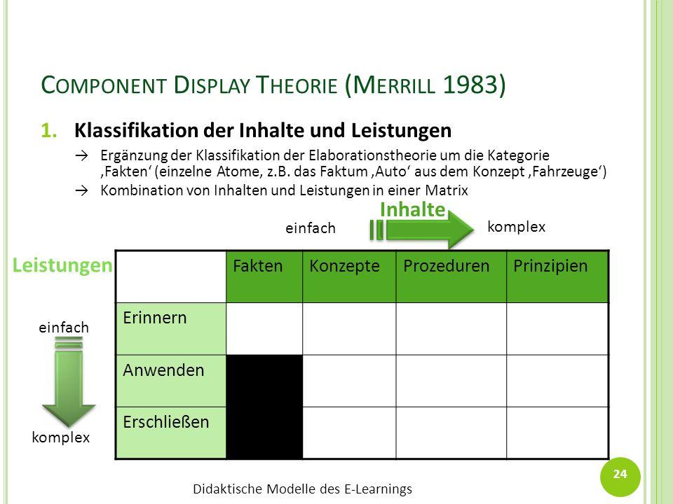 Didaktische Modelle des E-Learnings 24 C OMPONENT D ISPLAY T HEORIE (M ERRILL 1983) FaktenKonzepteProzedurenPrinzipien Erinnern Anwenden Erschließen e