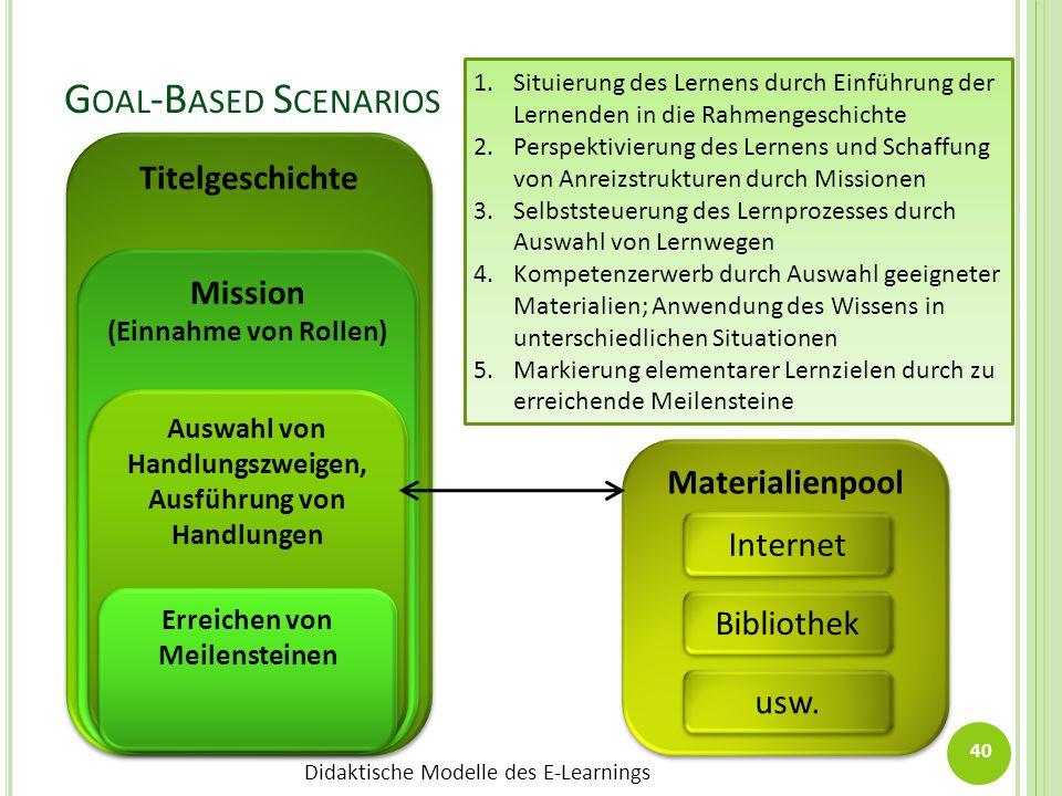 Didaktische Modelle des E-Learnings G OAL -B ASED S CENARIOS Titelgeschichte Materialienpool Internet Bibliothek usw. Mission (Einnahme von Rollen) Mi