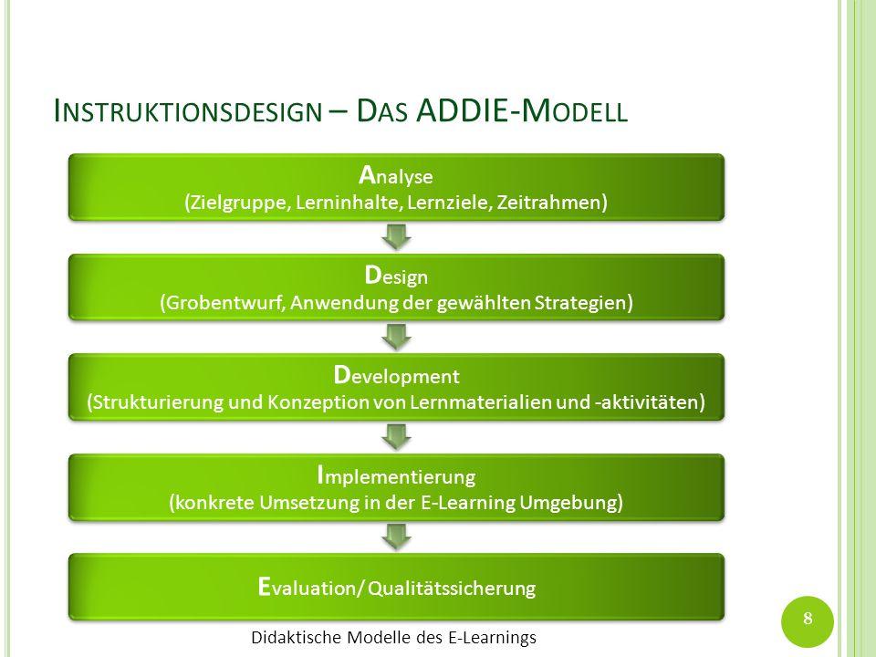 Didaktische Modelle des E-Learnings I NSTRUKTIONSDESIGN – D AS ADDIE-M ODELL A nalyse (Zielgruppe, Lerninhalte, Lernziele, Zeitrahmen) D esign (Groben