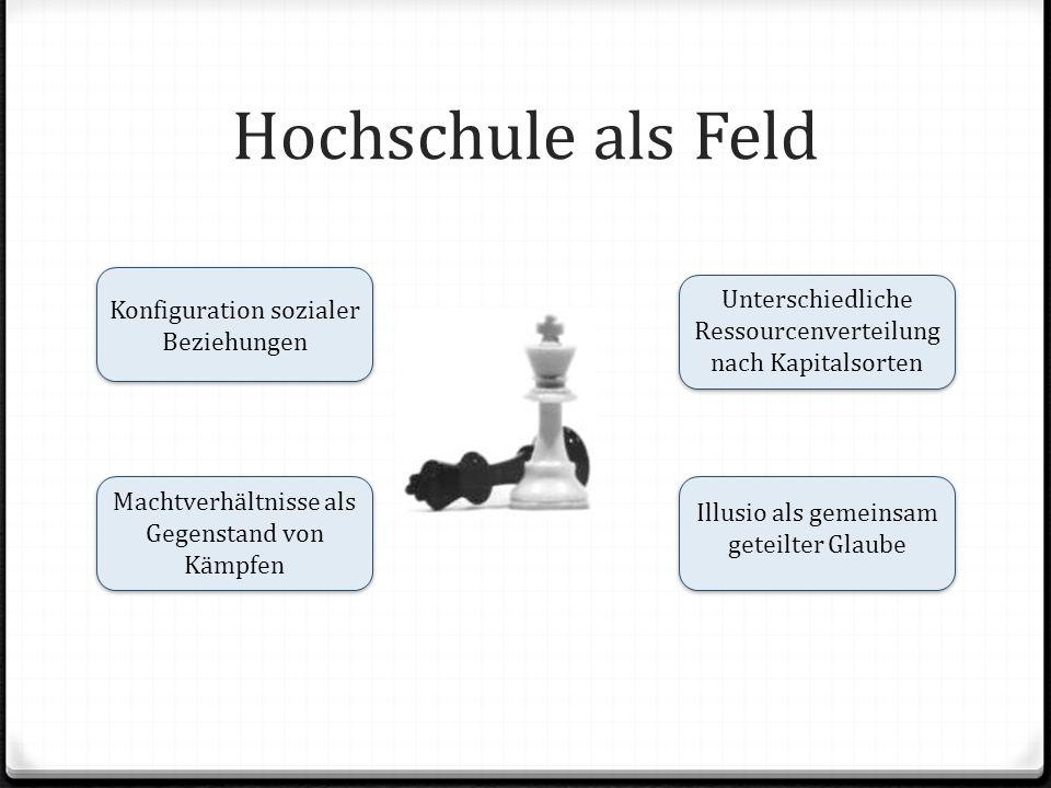 Hochschule als Feld Konfiguration sozialer Beziehungen Machtverhältnisse als Gegenstand von Kämpfen Illusio als gemeinsam geteilter Glaube Unterschied