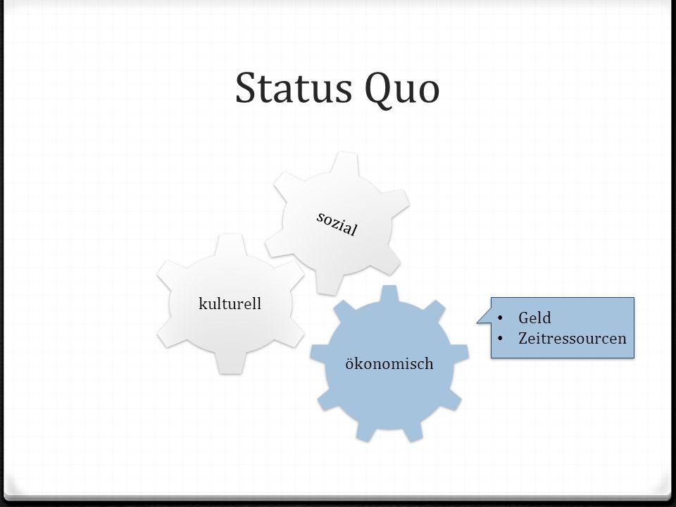 Status Quo ökonomisch kulturell sozial Geld Zeitressourcen