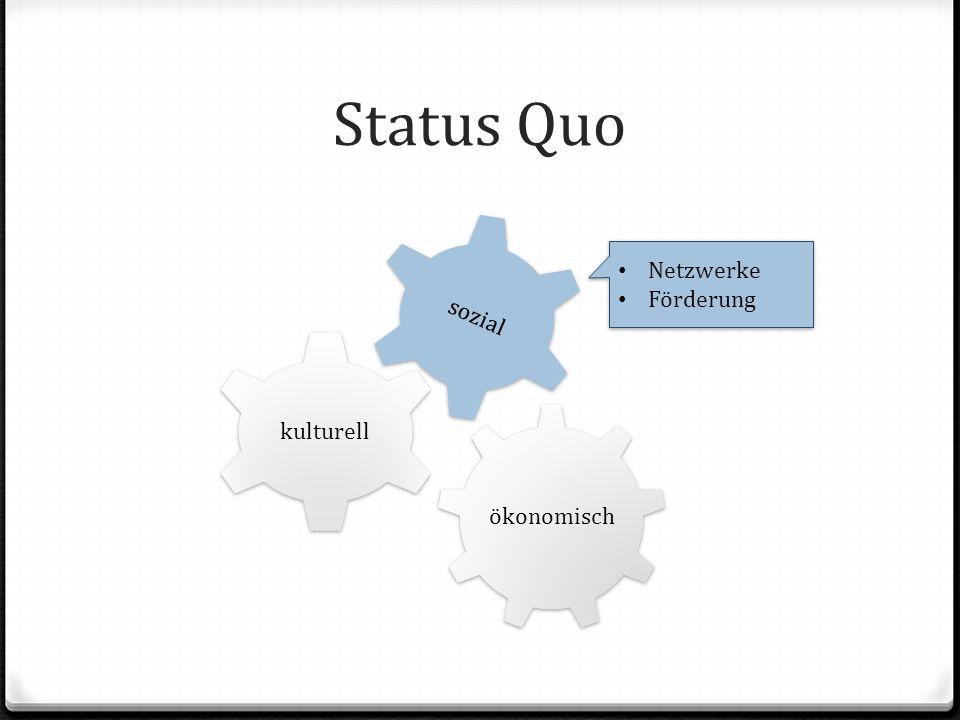 Status Quo ökonomisch kulturell sozial Bildungs- abschlüsse Habitus