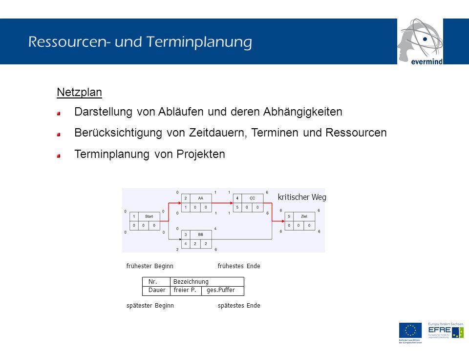 Ressourcen- und Terminplanung Netzplan Darstellung von Abläufen und deren Abhängigkeiten Berücksichtigung von Zeitdauern, Terminen und Ressourcen Term