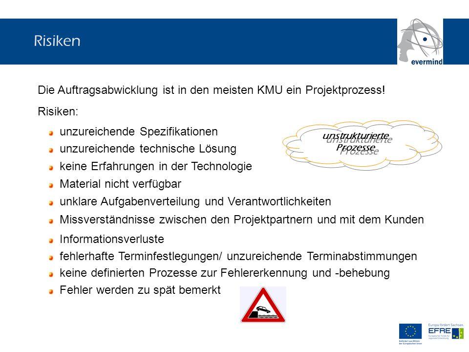 unstrukturierte Prozesse Risiken Die Auftragsabwicklung ist in den meisten KMU ein Projektprozess! Risiken: unzureichende Spezifikationen unzureichend