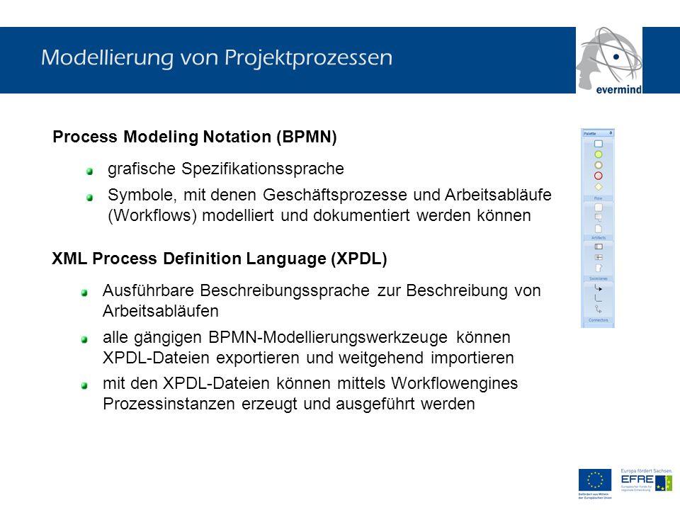 Modellierung von Projektprozessen Process Modeling Notation (BPMN) grafische Spezifikationssprache Symbole, mit denen Geschäftsprozesse und Arbeitsabl