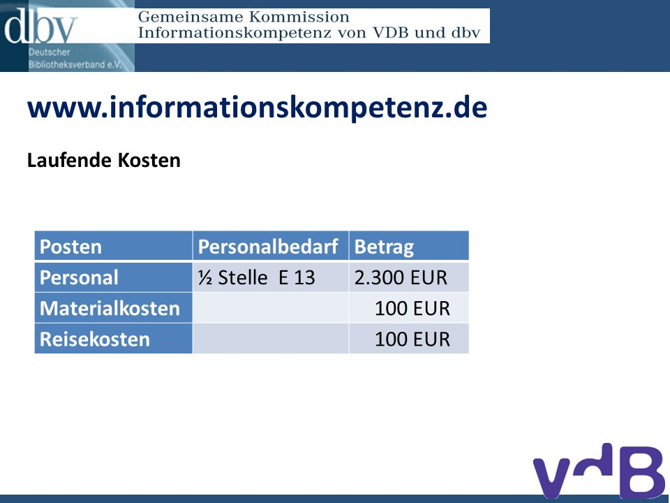 www.informationskompetenz.de Laufende Kosten PostenPersonalbedarfBetrag Personal½ Stelle E 132.300 EUR Materialkosten 100 EUR Reisekosten 100 EUR