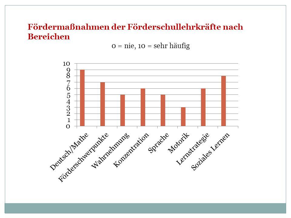 Fördermaßnahmen der Förderschullehrkräfte nach Bereichen 0 = nie, 10 = sehr häufig