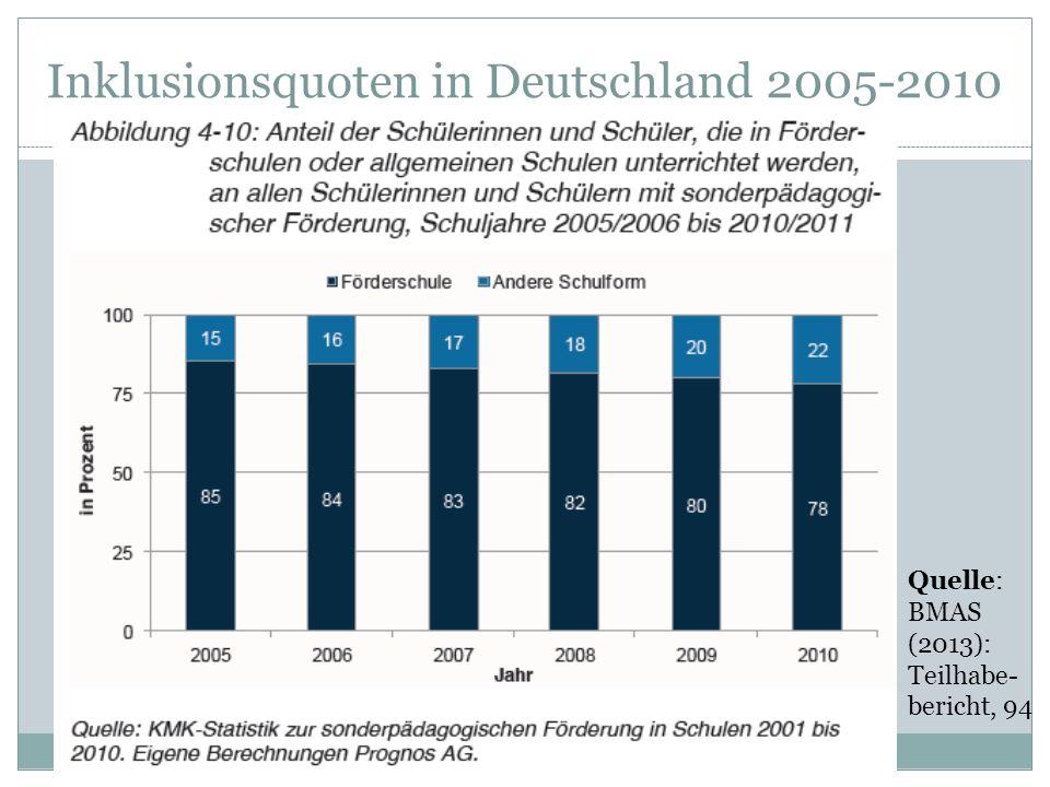 Inklusionsquoten in Deutschland 2005-2010 Quelle: BMAS (2013): Teilhabe- bericht, 94