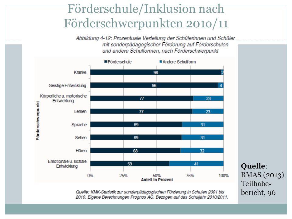 Förderschule/Inklusion nach Förderschwerpunkten 201o/11 Quelle: BMAS (2013): Teilhabe- bericht, 96