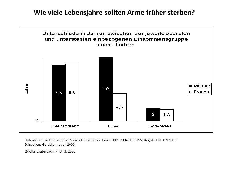 Datenbasis: Für Deutschland: Sozio-ökonomischer Panel 2001-2004; Für USA: Rogot et al. 1992; Für Schweden: Gerdtham et al. 2000 Quelle: Lauterbach, K.