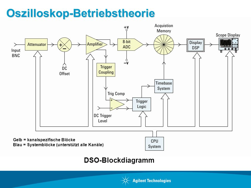 Oszilloskop-Betriebstheorie DSO-Blockdiagramm Gelb = kanalspezifische Blöcke Blau = Systemblöcke (unterstützt alle Kanäle)