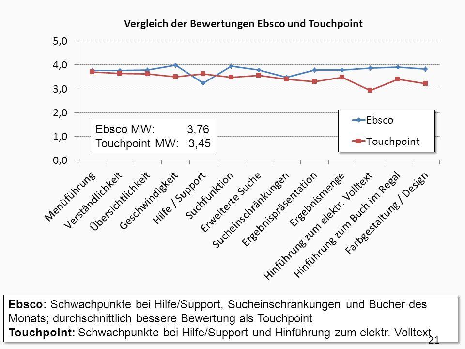 Ebsco: Schwachpunkte bei Hilfe/Support, Sucheinschränkungen und Bücher des Monats; durchschnittlich bessere Bewertung als Touchpoint Touchpoint: Schwa