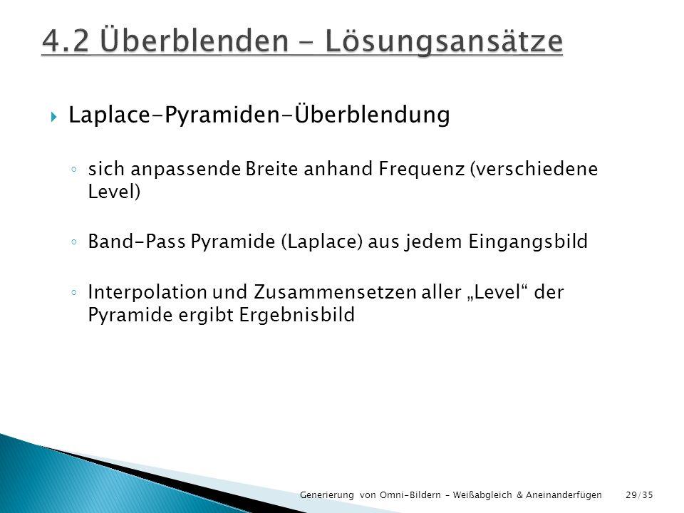 Laplace-Pyramiden-Überblendung sich anpassende Breite anhand Frequenz (verschiedene Level) Band-Pass Pyramide (Laplace) aus jedem Eingangsbild Interpo