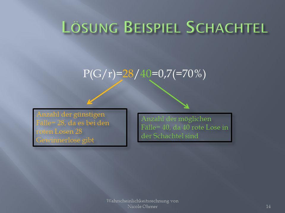 P(G/r)=28/40=0,7(=70%) Wahrscheinlichkeitsrechnung von Nicole Ohrner14 Anzahl der günstigen Fälle= 28, da es bei den roten Losen 28 Gewinnerlose gibt