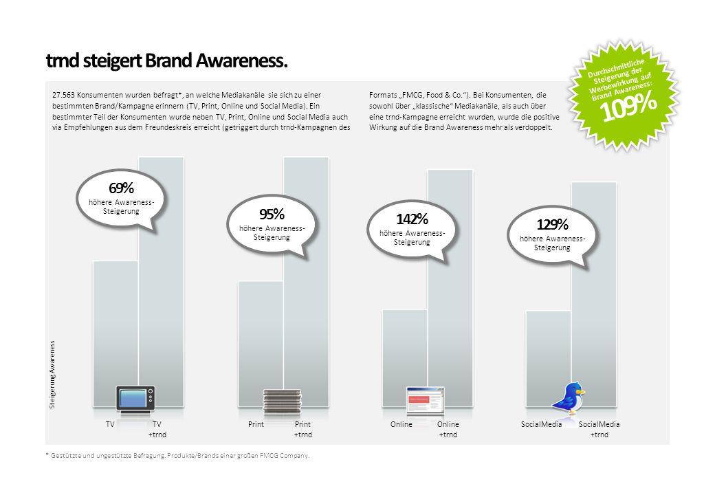 trnd steigert Brand Awareness.