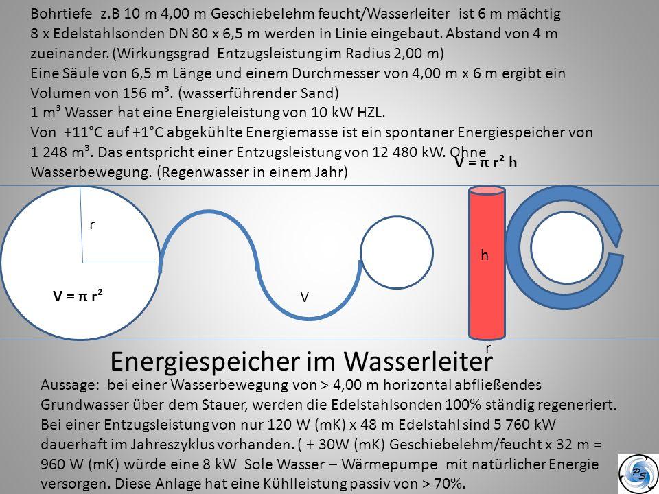 A r V = π r² V = π r² h h r Energiespeicher im Wasserleiter Bohrtiefe z.B 10 m 4,00 m Geschiebelehm feucht/Wasserleiter ist 6 m mächtig 8 x Edelstahls