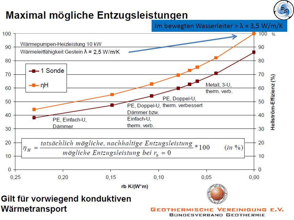 % Im bewegten Wasserleiter > λ = 3,5 W/m/K