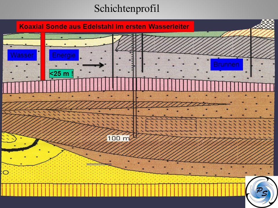 <25 m ! Koaxial Sonde aus Edelstahl im ersten Wasserleiter Wasser Brunnen Energie Schichtenprofil