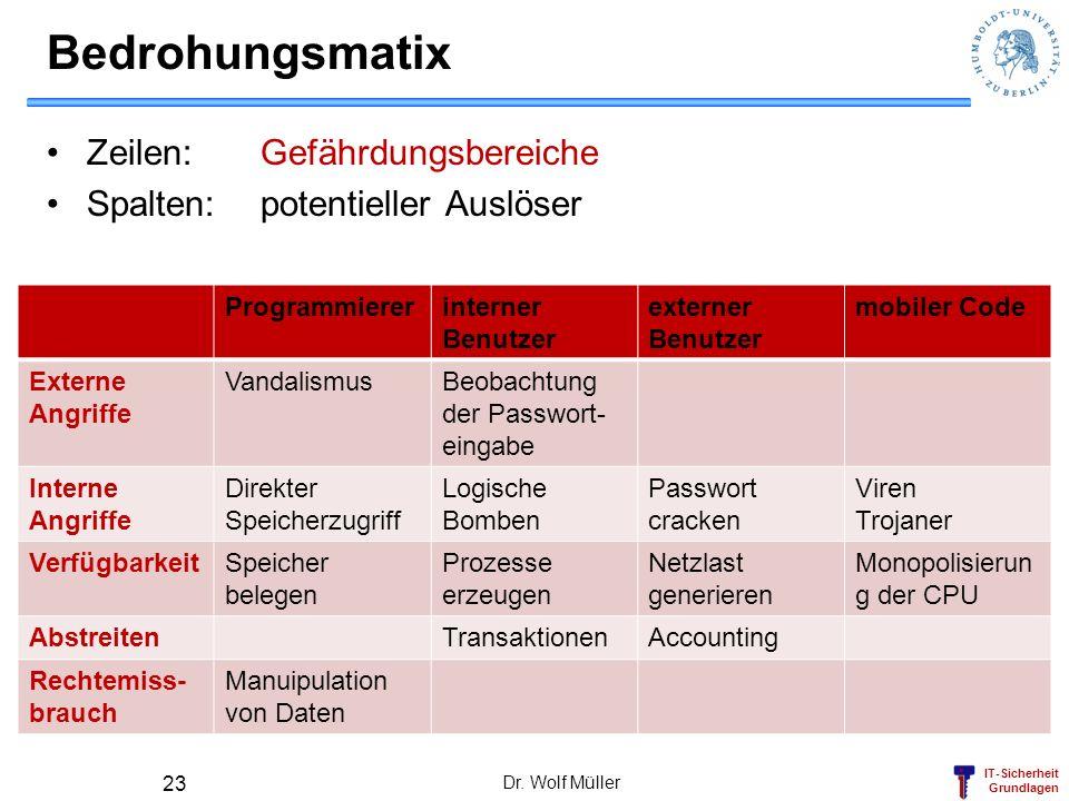 IT-Sicherheit Grundlagen Bedrohungsmatix Zeilen:Gefährdungsbereiche Spalten: potentieller Auslöser Programmiererinterner Benutzer externer Benutzer mo