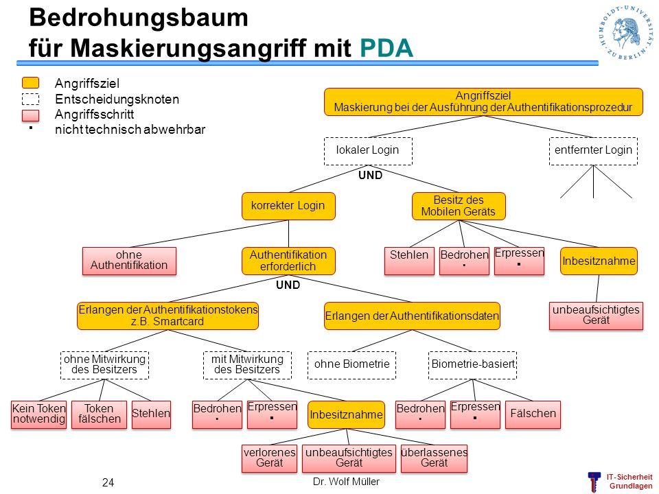 IT-Sicherheit Grundlagen Dr. Wolf Müller 24 Bedrohungsbaum für Maskierungsangriff mit PDA verlorenes Gerät verlorenes Gerät unbeaufsichtigtes Gerät un