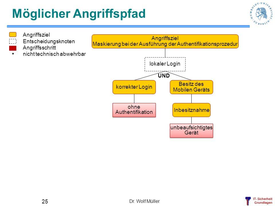 IT-Sicherheit Grundlagen Dr. Wolf Müller 25 Möglicher Angriffspfad unbeaufsichtigtes Gerät unbeaufsichtigtes Gerät Inbesitznahme ohne Authentifikation