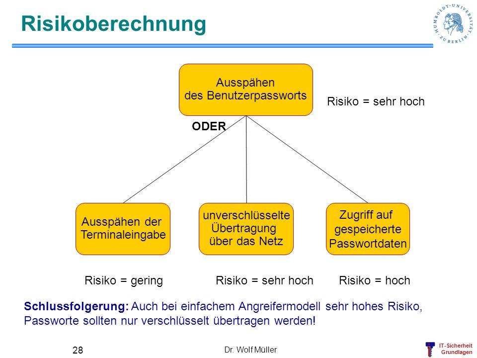 IT-Sicherheit Grundlagen Dr. Wolf Müller 28 Risikoberechnung Zugriff auf gespeicherte Passwortdaten Ausspähen der Terminaleingabe unverschlüsselte Übe