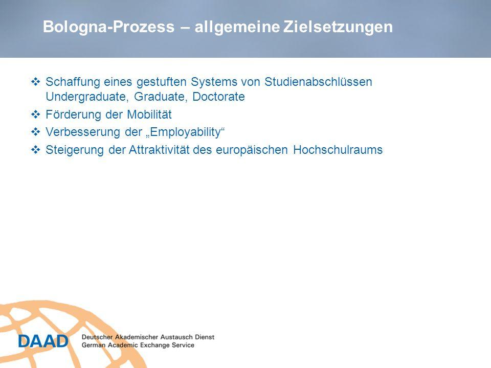 Bachelor- und Master-Studiengänge in Deutschland 13.934 Bachelor-/ Master- Studiengänge (= 87%) 7.199 Bachelor- Studiengänge 6.735 Master- Studiengänge 6 Semester: 67% 7 Semester: 22% 8 Semester: 8% 4 Semester: 77% 3 Semester: 13% 2 Semester: 6% vorherrschendes Modell: 3 + 2 Quelle: HRK, November 2012