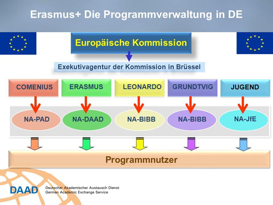 6 Erasmus+ 2014-2020 Die Zielsetzungen Beitrag zur Erreichung von Zielen europäischer Bildungsagenden Europa 2020-Strategie, ET 2020, EU-Jugendstrategie programmspezifische Ziele Verbesserung von Schlüsselkompetenzen und Fertigkeiten Stärkung der Qualität in den Bildungsbereichen Förderung der internationalen Dimension