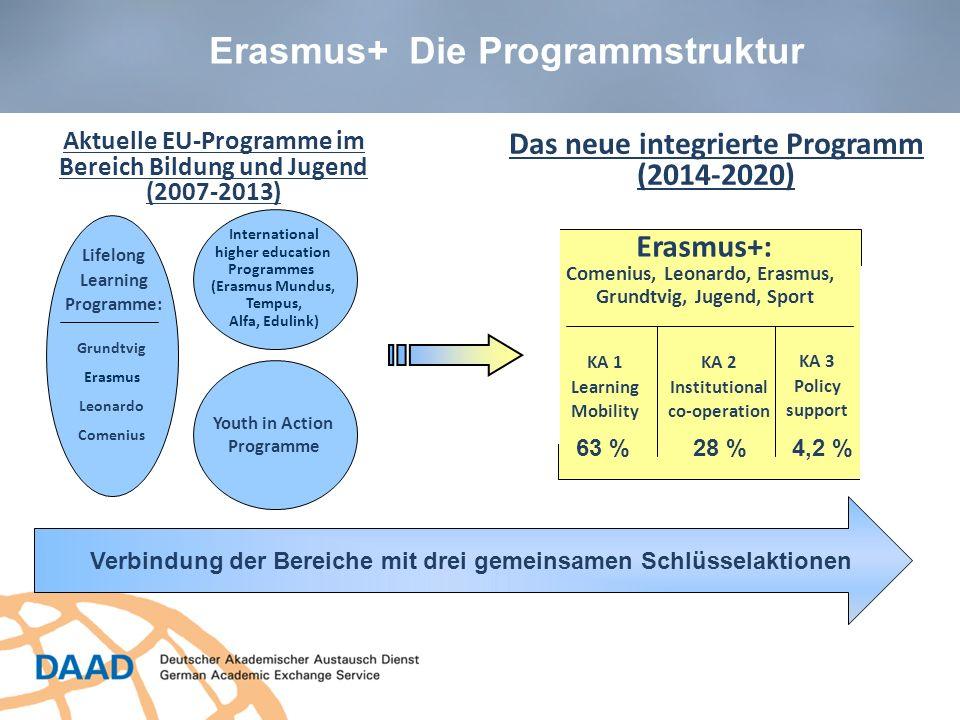 8 Erasmus+ Die drei Schlüsselaktionen KA1 Mobilität von Einzelpersonen (Studierende, Berufsschüler, Auszubildende, junge Menschen in Jugendaustausch und Freiwilligentätigkeit) Mobilität von Personal und im Jugendbereich Tätigen.