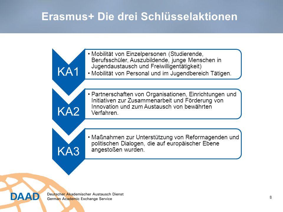 Mobilität: Drei Phasen 9 1.Vorbereitung Auswahl Vereinbarungen über Partnerschaften und Teilnehmer sprachliche, interkulturelle, fachliche Vorbereitung von Teilnehmern vor der Ausreise sprachliche Einstufung (Pflicht) 2.Durchführung Begleitung durch entsendende/aufnehmende Institution