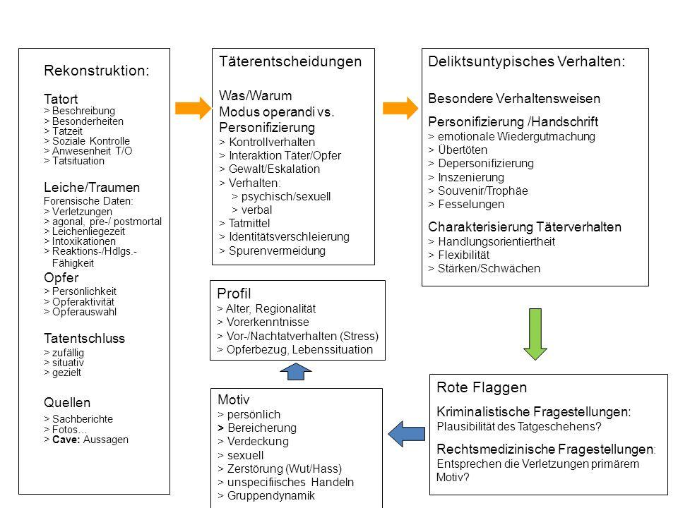 Rekonstruktion: Tatort > Beschreibung > Besonderheiten > Tatzeit > Soziale Kontrolle > Anwesenheit T/O > Tatsituation Leiche/Traumen Forensische Daten