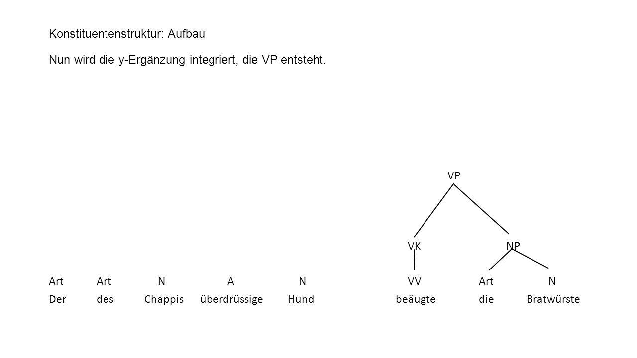 Konstituentenstruktur: Aufbau Nun wird die y-Ergänzung integriert, die VP entsteht. VP VK NP ArtArt N A N VVArt N DerdesChappis überdrüssigeHund beäug