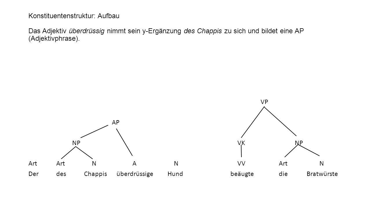 Konstituentenstruktur: Aufbau Das Adjektiv überdrüssig nimmt sein y-Ergänzung des Chappis zu sich und bildet eine AP (Adjektivphrase). VP AP NP VK NP
