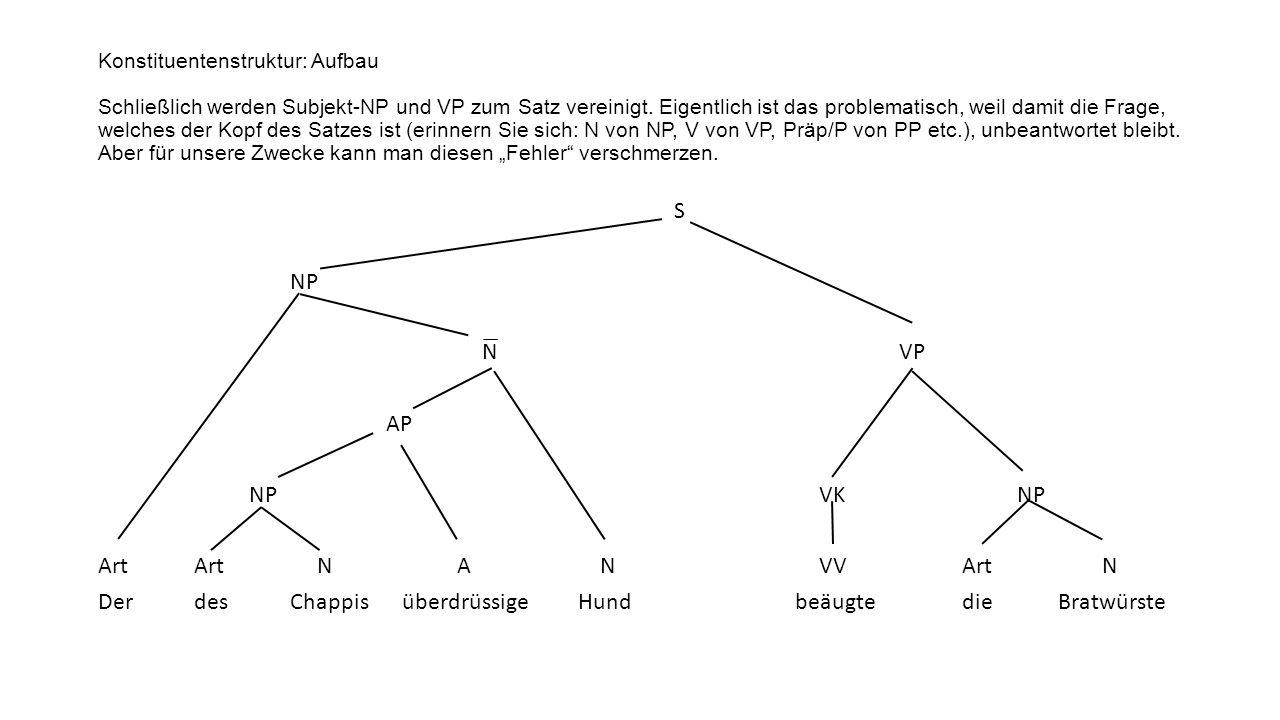 Konstituentenstruktur: Aufbau Schließlich werden Subjekt-NP und VP zum Satz vereinigt. Eigentlich ist das problematisch, weil damit die Frage, welches