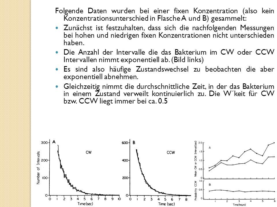 Folgende Daten wurden bei einer fixen Konzentration (also kein Konzentrationsunterschied in Flasche A und B) gesammelt: Zunächst ist festzuhalten, dass sich die nachfolgenden Messungen bei hohen und niedrigen fixen Konzentrationen nicht unterschieden haben.
