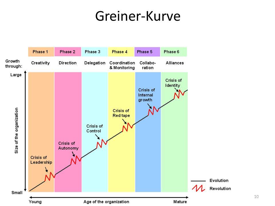 Greiner-Kurve 10