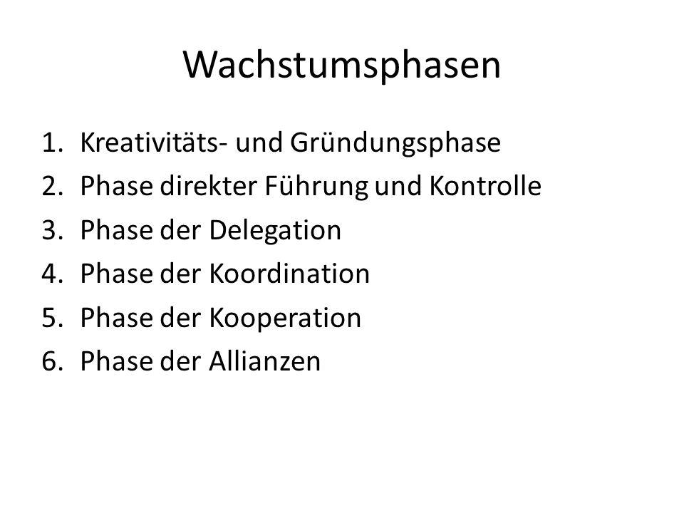 Wachstumsphasen 1.Kreativitäts- und Gründungsphase 2.Phase direkter Führung und Kontrolle 3.Phase der Delegation 4.Phase der Koordination 5.Phase der Kooperation 6.Phase der Allianzen
