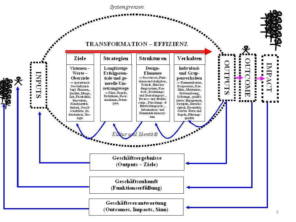 Dieses komplexe Gebildet begibt sich nun auf eine Bewegung entlang der Zeitachse! 5