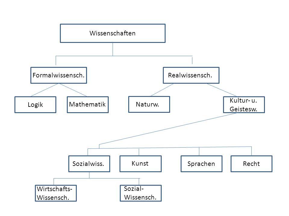 Wissenschaften Formalwissensch.Realwissensch. Mathematik Logik Naturw. Kultur- u. Geistesw. Wir Sozialwiss. Kunst Sprachen Recht Wirtschafts- Wissensc