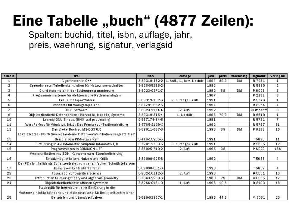 Eine Tabelle buch (4877 Zeilen): Spalten: buchid, titel, isbn, auflage, jahr, preis, waehrung, signatur, verlagsid
