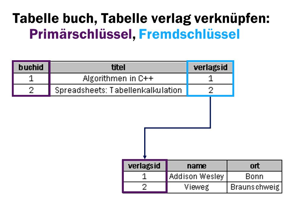 Tabelle buch, Tabelle verlag verknüpfen: Primärschlüssel, Fremdschlüssel