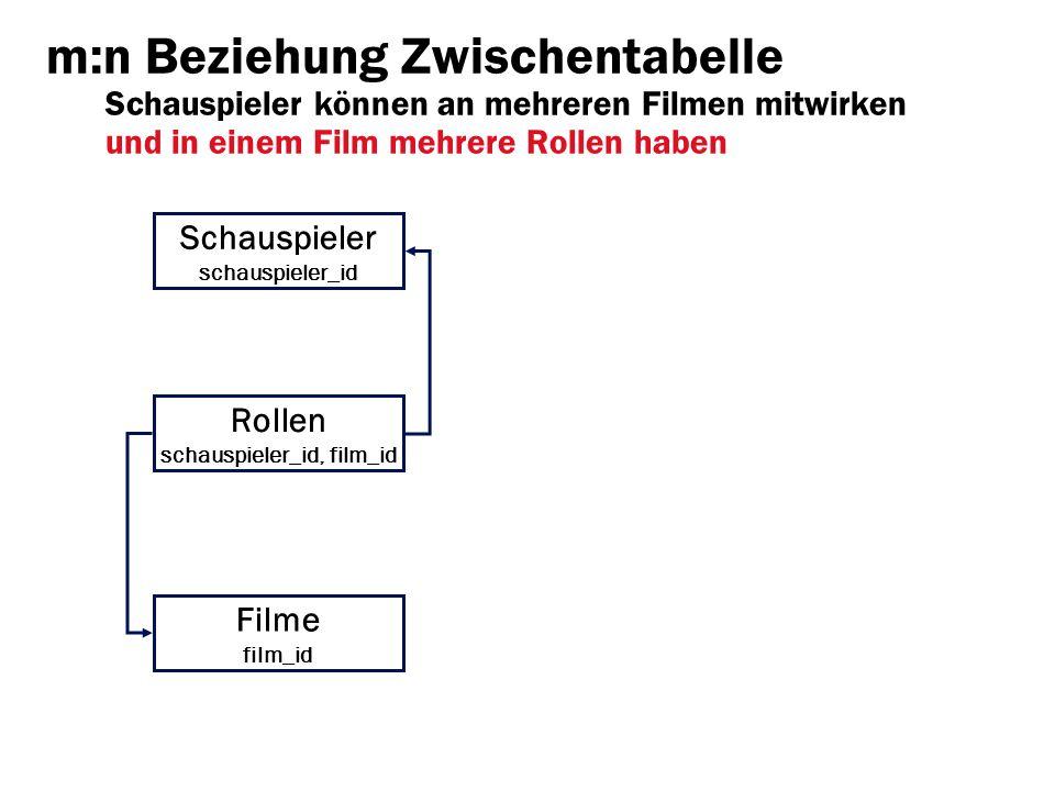 m:n Beziehung Zwischentabelle Schauspieler können an mehreren Filmen mitwirken und in einem Film mehrere Rollen haben Filme film_id Rollen schauspiele