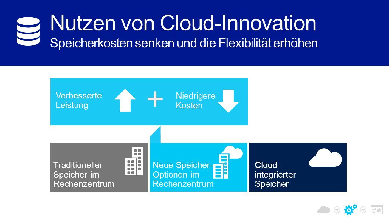 Niedrigere Kosten + Verbesserte Leistung Traditioneller Speicher im Rechenzentrum Neue Speicher- Optionen im Rechenzentrum Cloud- integrierter Speicher