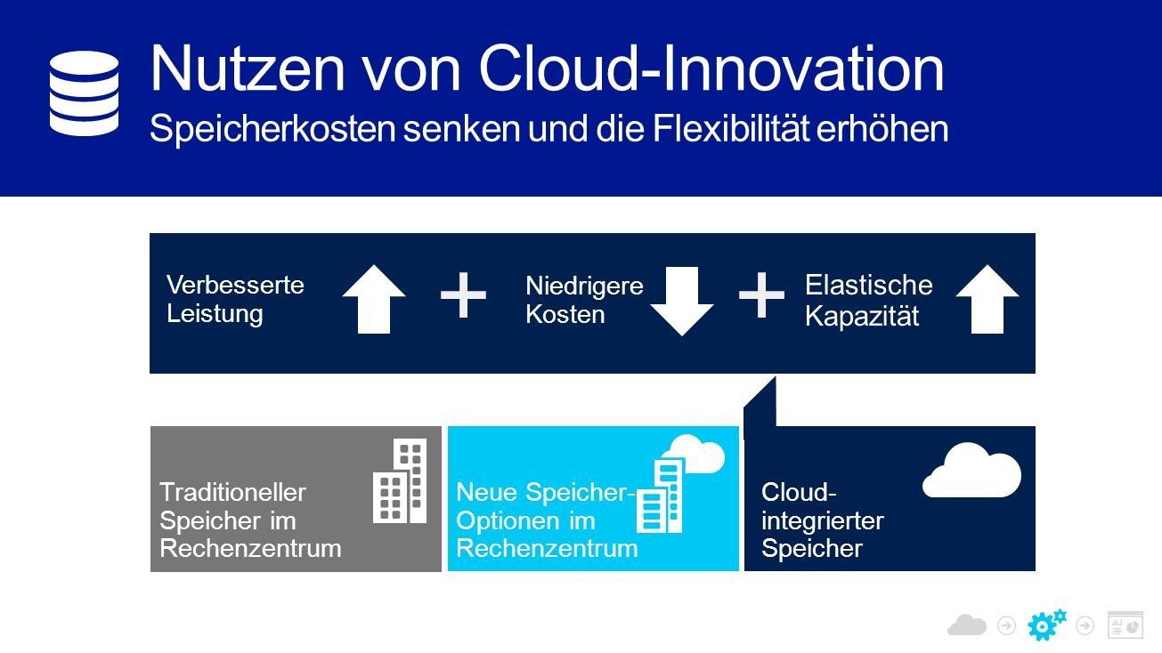 Traditioneller Speicher im Rechenzentrum Neue Speicher- Optionen im Rechenzentrum Cloud- integrierter Speicher Elastische Kapazität Niedrigere Kosten + Verbesserte Leistung +