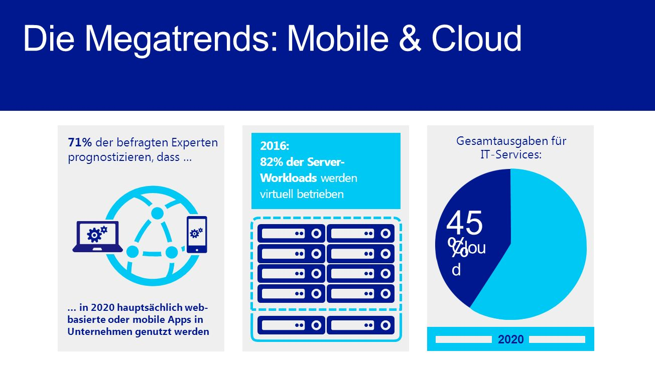 Gesamtausgaben für IT-Services: 2020 45 % Clou d 2016: 82% der Server- Workloads werden virtuell betrieben Die Megatrends: Mobile & Cloud … in 2020 hauptsächlich web- basierte oder mobile Apps in Unternehmen genutzt werden 71% der befragten Experten prognostizieren, dass …