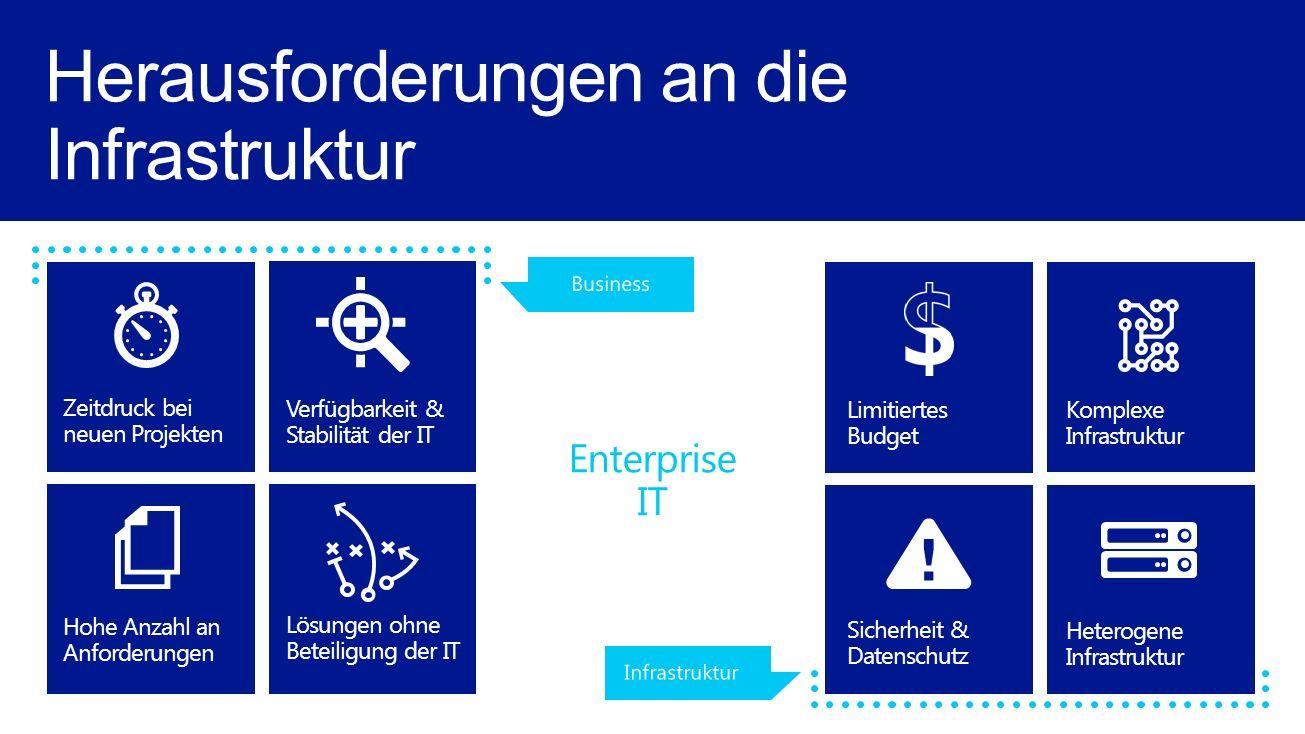 Sicherheit & Datenschutz Limitiertes Budget Verfügbarkeit & Stabilität der IT Lösungen ohne Beteiligung der IT Komplexe Infrastruktur Heterogene Infrastruktur Zeitdruck bei neuen Projekten Hohe Anzahl an Anforderungen Herausforderungen an die Infrastruktur Enterprise IT