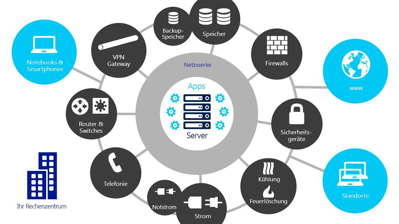 Ihr Rechenzentrum Server Netzwerke Apps Todays datacenter Backup- Speicher Sicherheits- geräte Firewalls Speicher VPN Gateway Telefonie Router & Switc