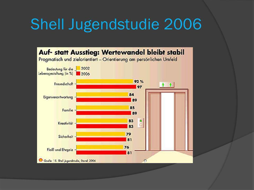 Shell Jugendstudie 2006