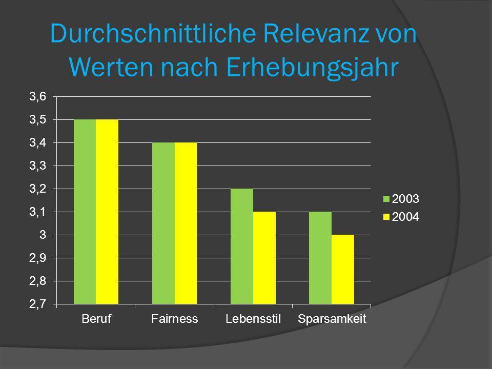 Durchschnittliche Relevanz von Werten nach Erhebungsjahr
